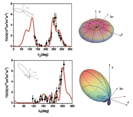 Atomic, Molecular and Plasma Physics Group – Sokell (UCD)